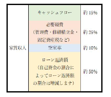 ワンルーム投資で必要な経費を引くとキャッシュフローが残る。図の例では、家賃収入の15%がキャッシュフローになっている。