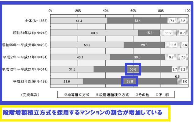 段階増額積立方式を採用するマンションの割合が増加している