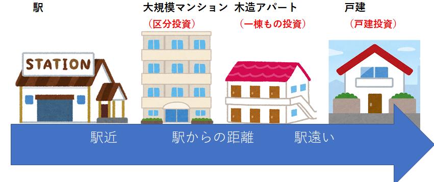 駅の近くには、大規模マンションが建ち、少し離れて一棟物アパート、一番遠くに戸建が建つという、街づくりの法則