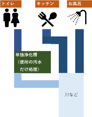 単独浄化槽は、トイレの糞尿のみを浄化処理する