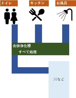 合併浄化槽は、生活排水全般を処理する。現在はこちらの形式のみ許可されている